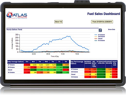 Atlas-Reporting-Fuel-Sales-Dashboard-on-Surface-Tablet